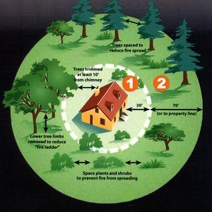 Defensible space jerome volunteer fire department for Building a defensible home