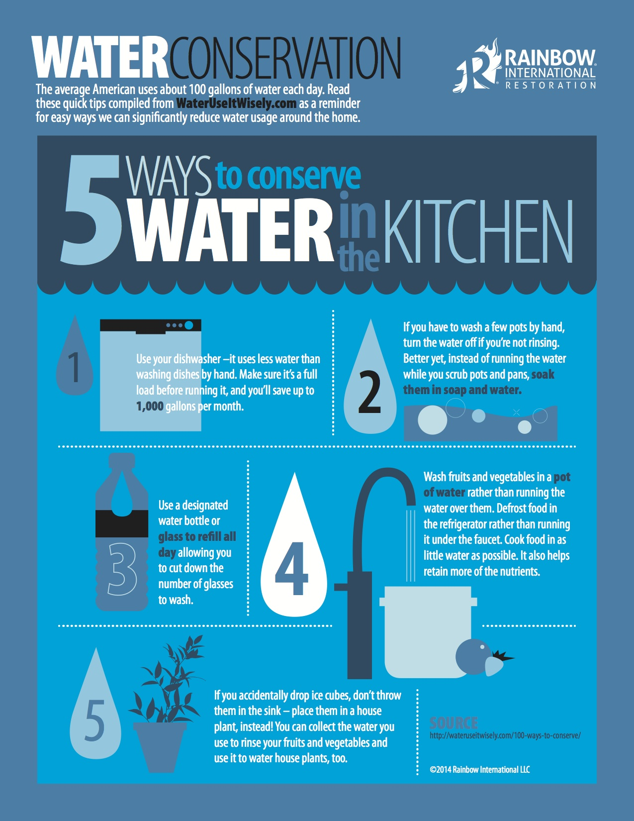 infographic for water saving in kitchen source rainbow interational restoration - Kitchen Source